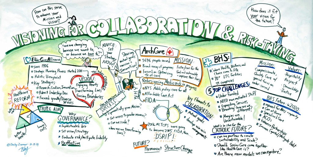 Session 3: Visioning for Collaboration and Risk-Taking